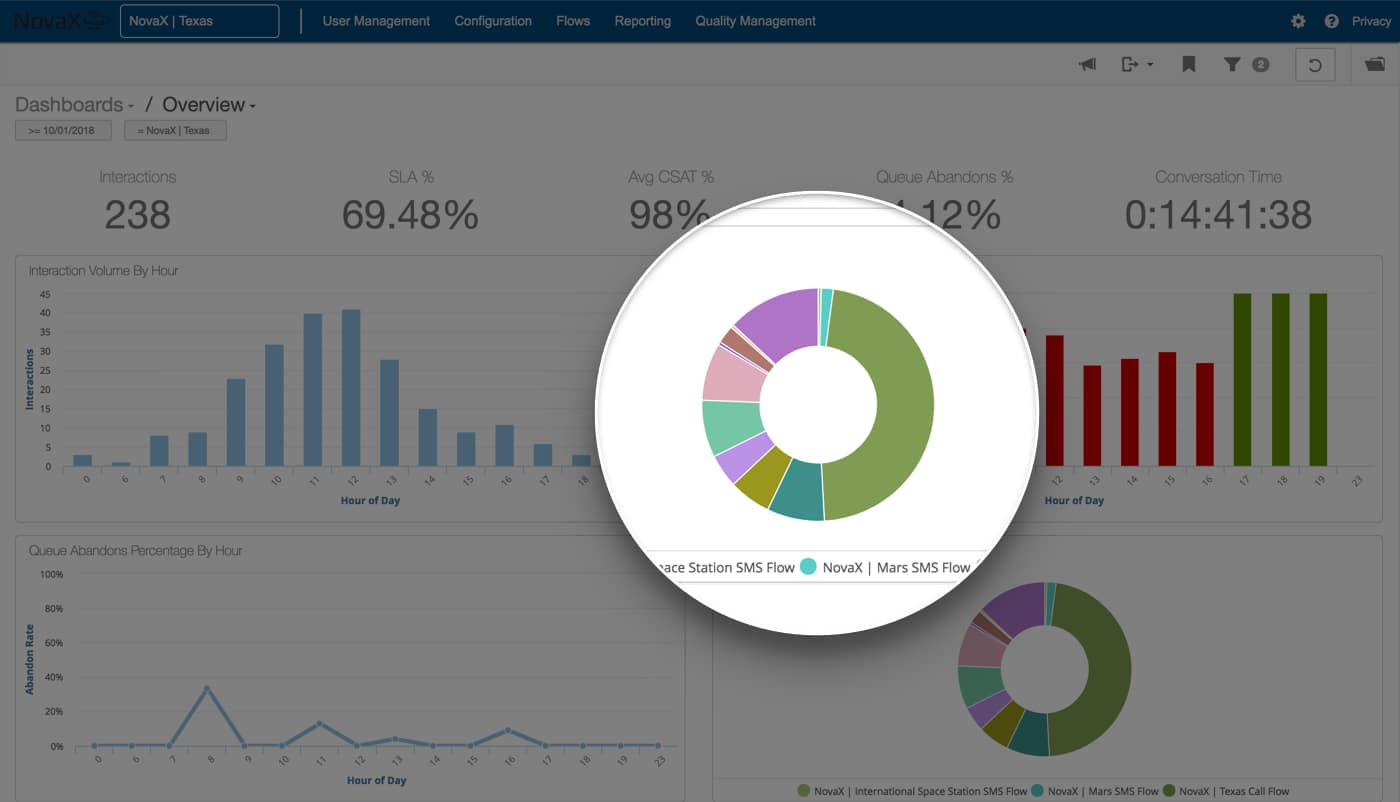 Screenshot of the analytics dashboard